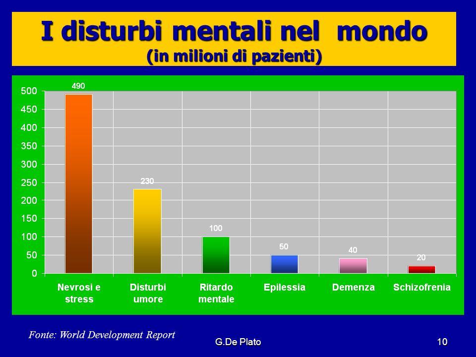 I disturbi mentali nel mondo (in milioni di pazienti)