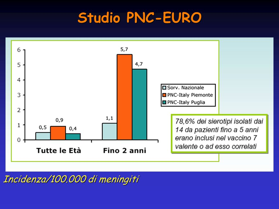 Studio PNC-EURO Incidenza/100.000 di meningiti