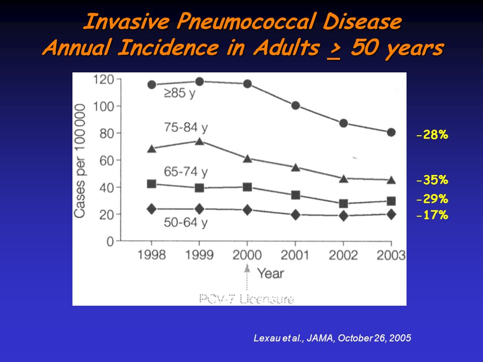 Invasive Pneumococcal Disease Annual Incidence in Adults > 50 years