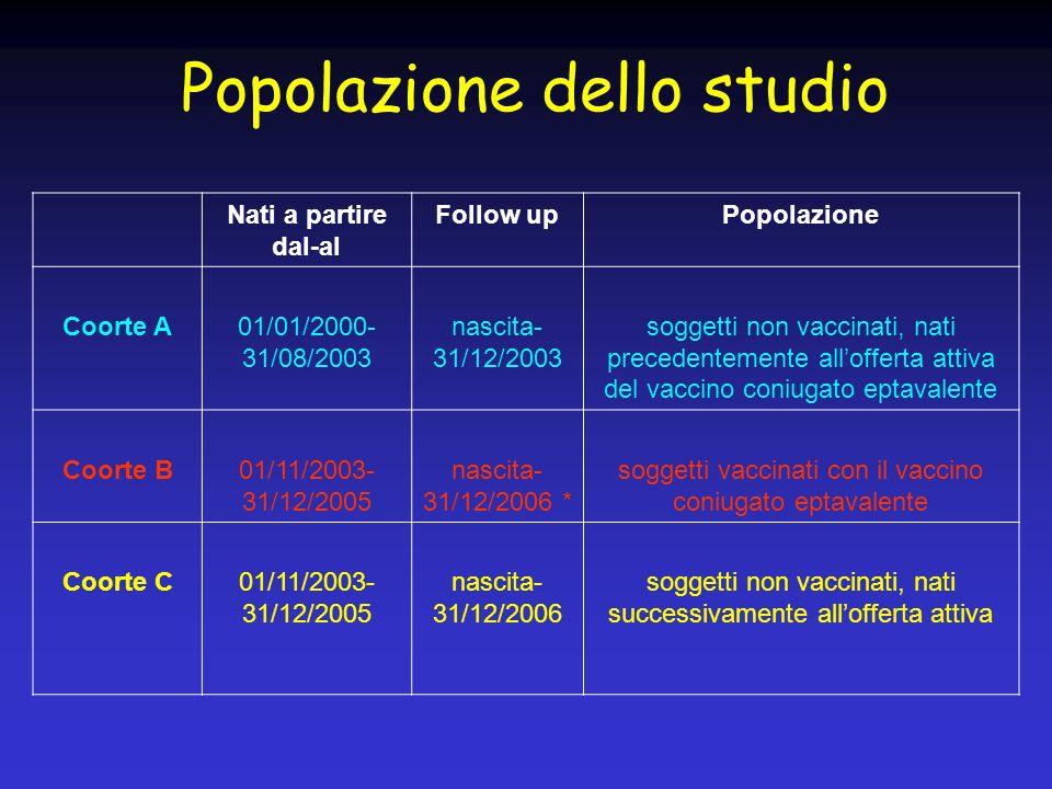 Popolazione dello studio