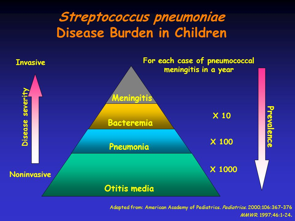 Streptococcus pneumoniae Disease Burden in Children