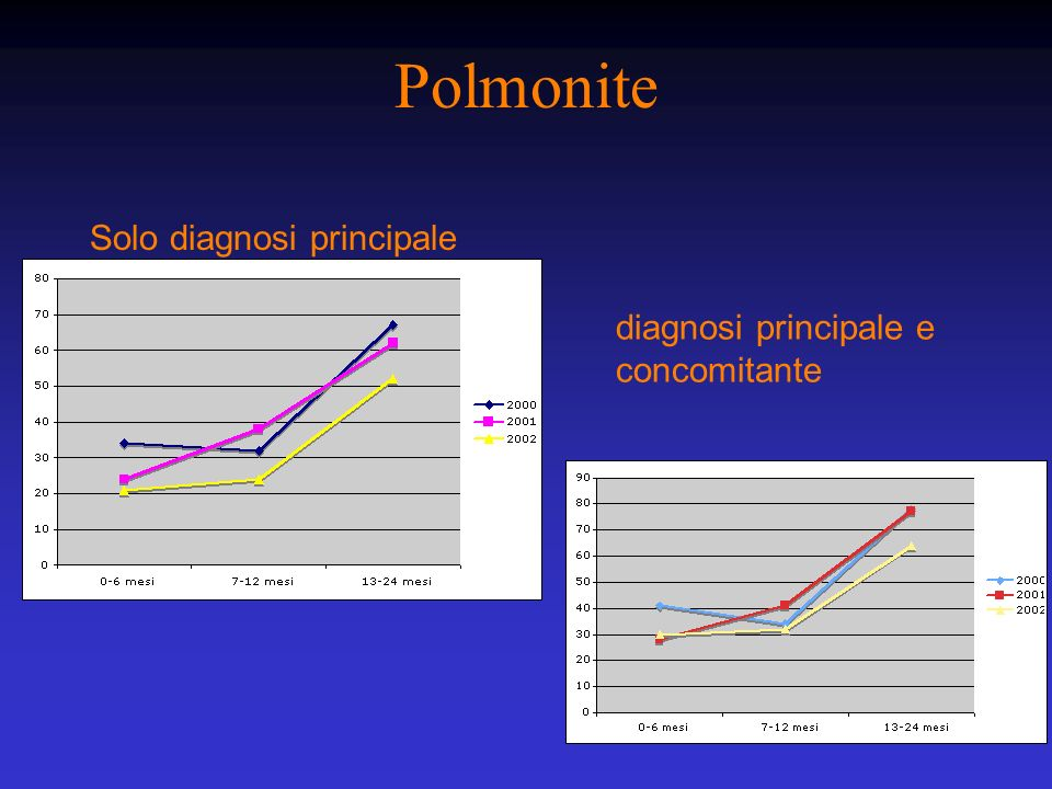 Polmonite Solo diagnosi principale diagnosi principale e concomitante