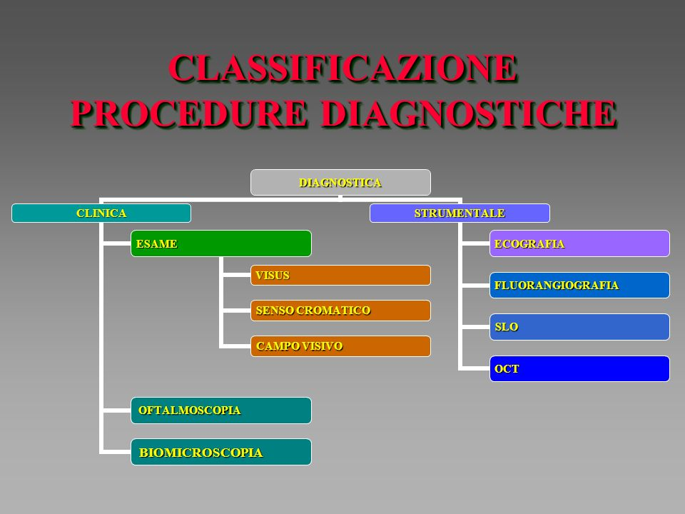 CLASSIFICAZIONE PROCEDURE DIAGNOSTICHE