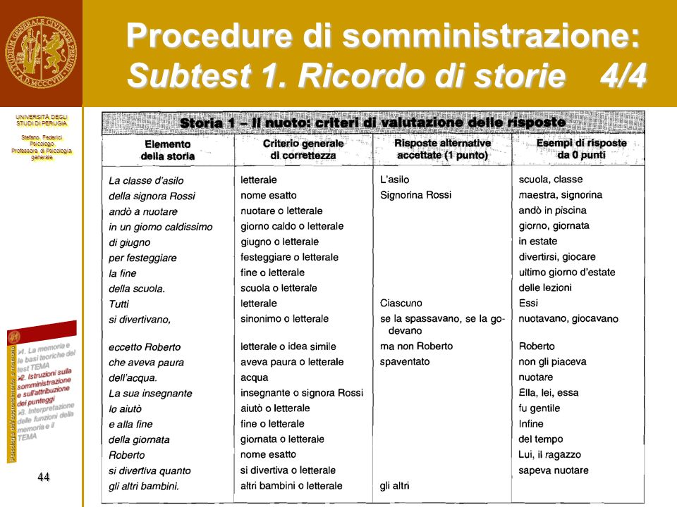 Procedure di somministrazione: Subtest 1. Ricordo di storie 4/4