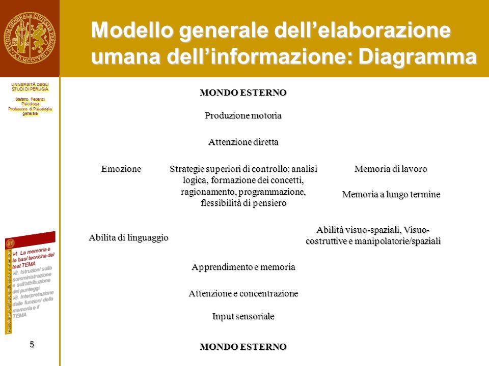 Modello generale dell'elaborazione umana dell'informazione: Diagramma