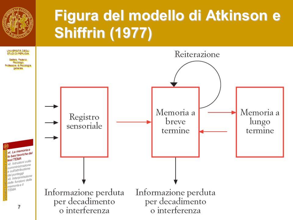 Figura del modello di Atkinson e Shiffrin (1977)