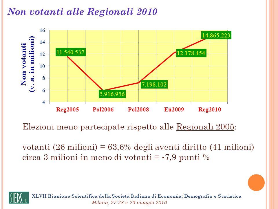 Non votanti alle Regionali 2010