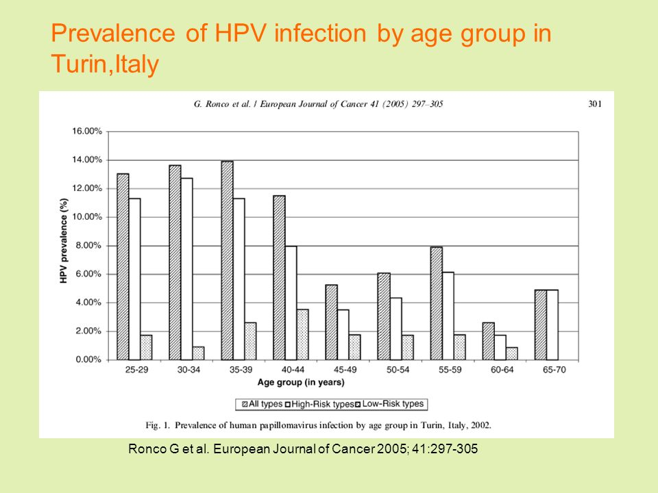 Prevalence of HPV infection by age group in Turin,Italy