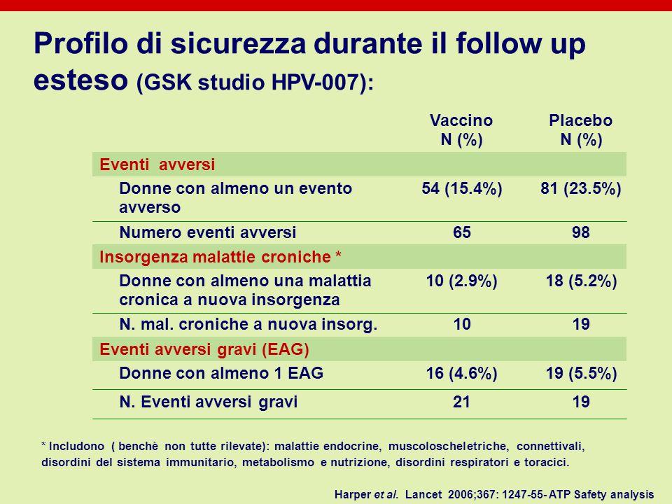 Profilo di sicurezza durante il follow up esteso (GSK studio HPV-007):