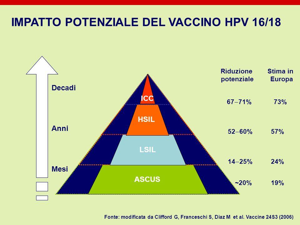 IMPATTO POTENZIALE DEL VACCINO HPV 16/18