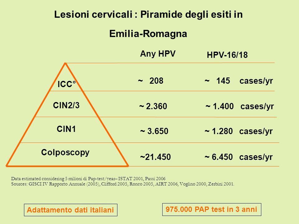 Lesioni cervicali : Piramide degli esiti in Emilia-Romagna