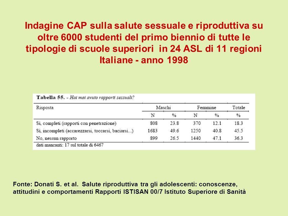 Indagine CAP sulla salute sessuale e riproduttiva su oltre 6000 studenti del primo biennio di tutte le tipologie di scuole superiori in 24 ASL di 11 regioni Italiane - anno 1998