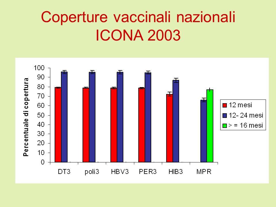 Coperture vaccinali nazionali ICONA 2003