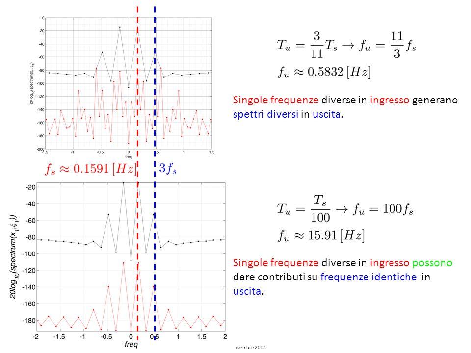 Singole frequenze diverse in ingresso generano spettri diversi in uscita.