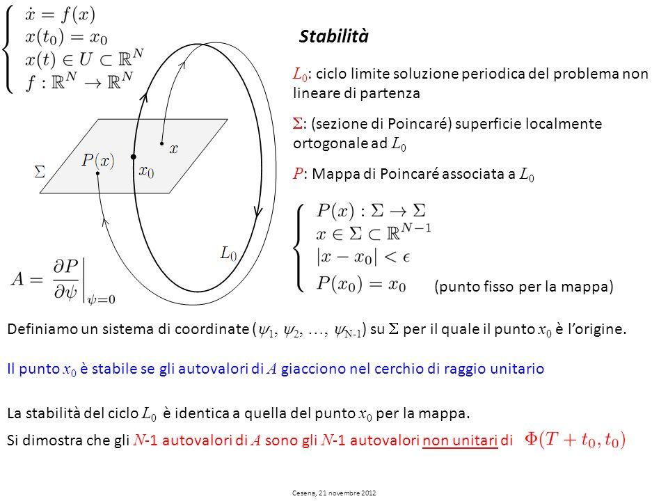 Stabilità L0: ciclo limite soluzione periodica del problema non lineare di partenza. S: (sezione di Poincaré) superficie localmente ortogonale ad L0.