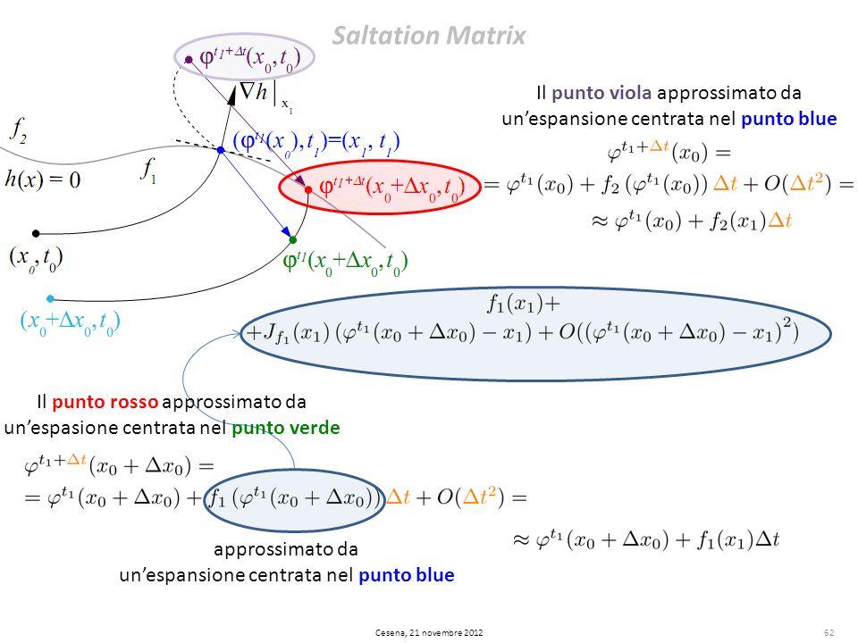 Saltation Matrix Il punto viola approssimato da