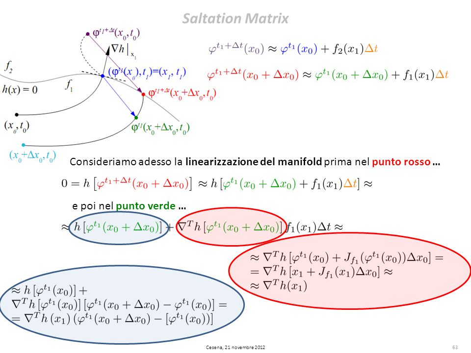 Saltation Matrix Consideriamo adesso la linearizzazione del manifold prima nel punto rosso … e poi nel punto verde …