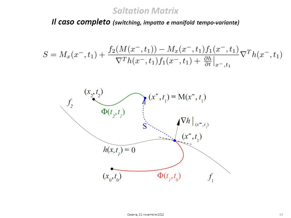 Saltation Matrix Il caso completo (switching, impatto e manifold tempo-variante)