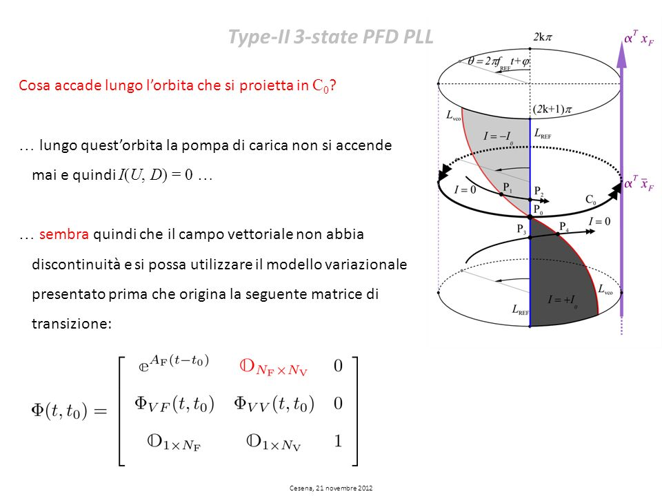 Type-II 3-state PFD PLL Cosa accade lungo l'orbita che si proietta in C0
