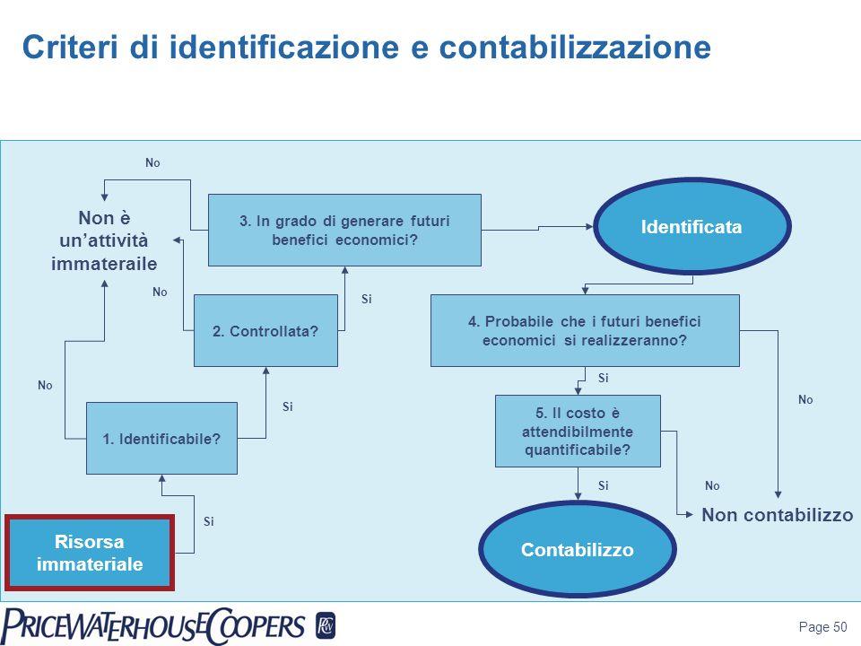 Criteri di identificazione e contabilizzazione