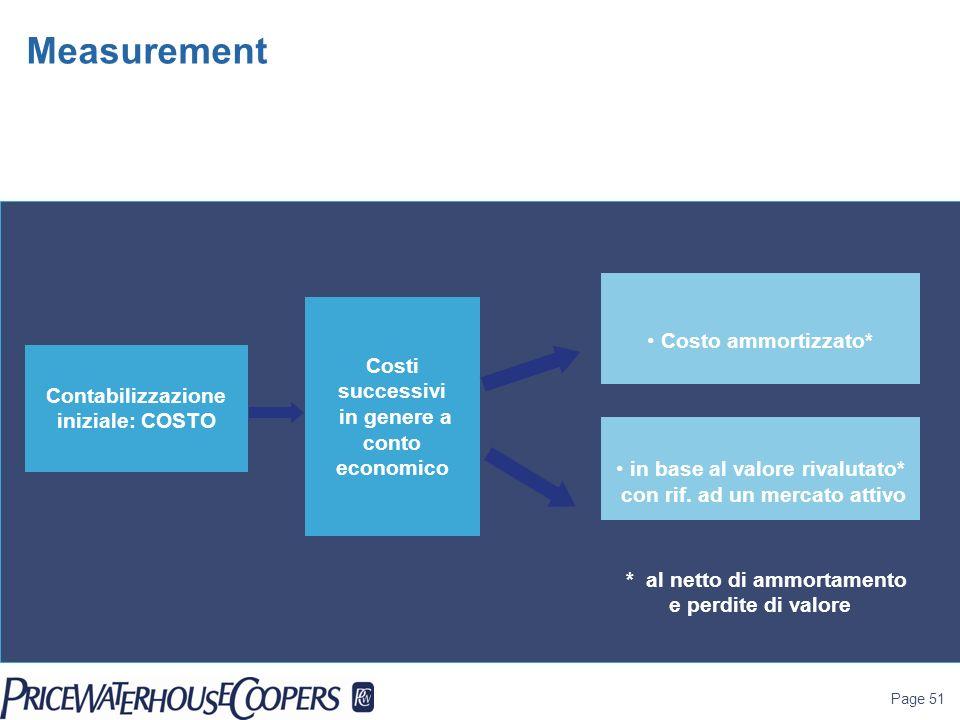 Measurement Costo ammortizzato* Costi successivi