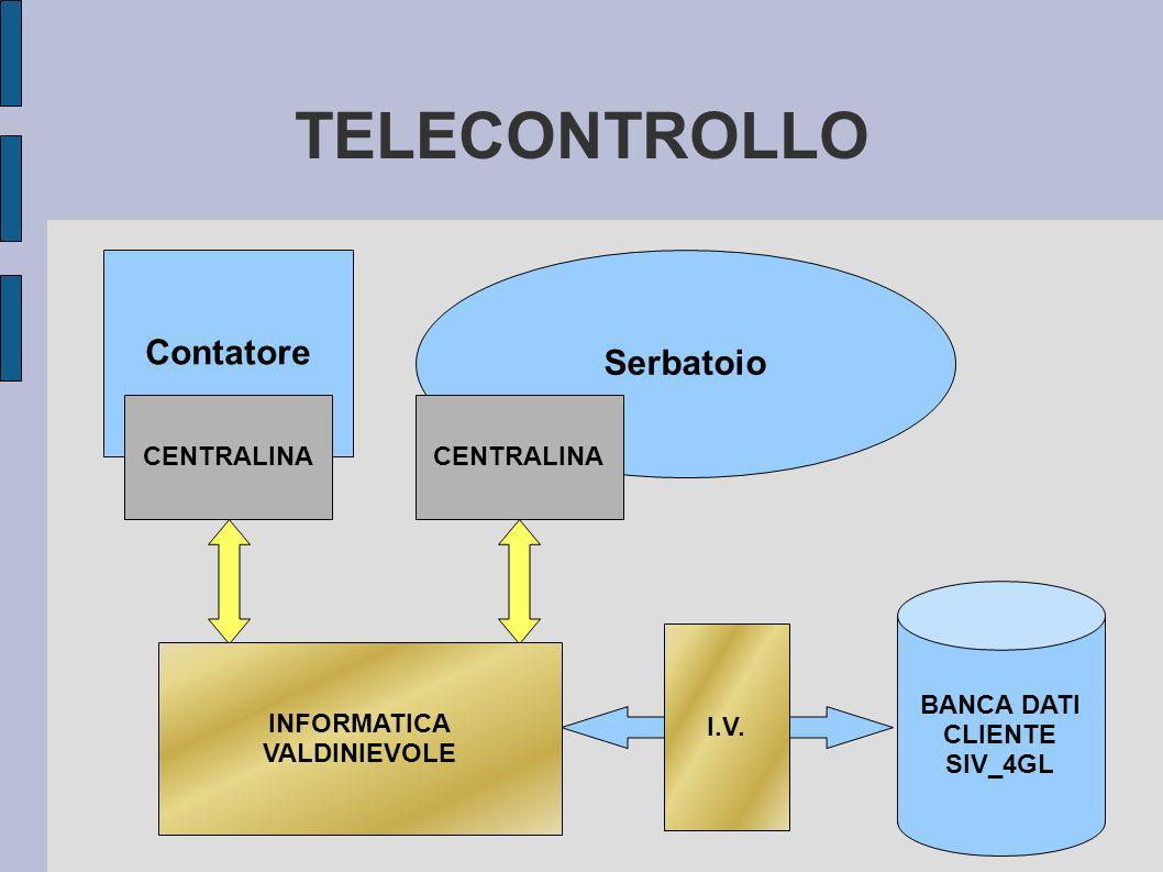 TELECONTROLLO Contatore Serbatoio CENTRALINA CENTRALINA BANCA DATI