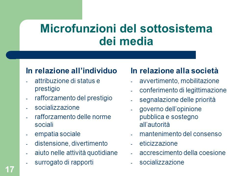 Microfunzioni del sottosistema dei media