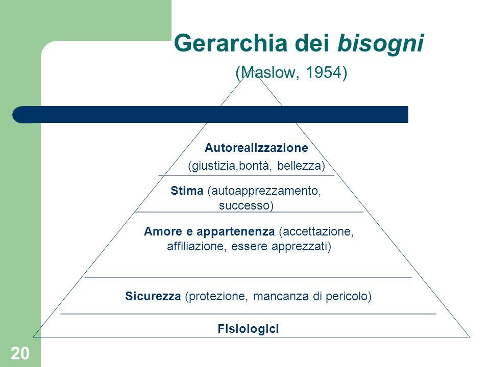 Gerarchia dei bisogni (Maslow, 1954)