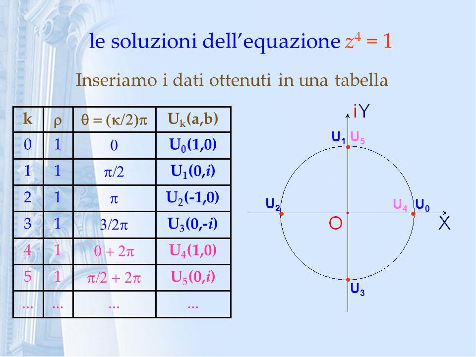 le soluzioni dell'equazione z4 = 1