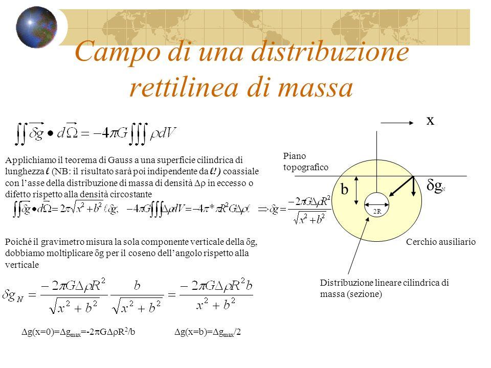 Campo di una distribuzione rettilinea di massa