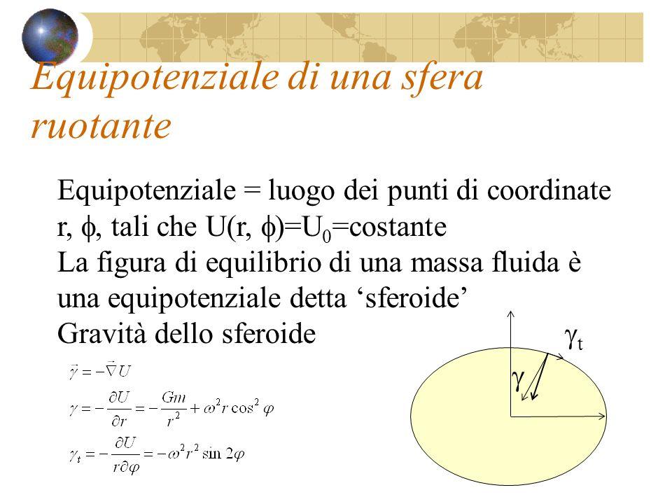 Equipotenziale di una sfera ruotante