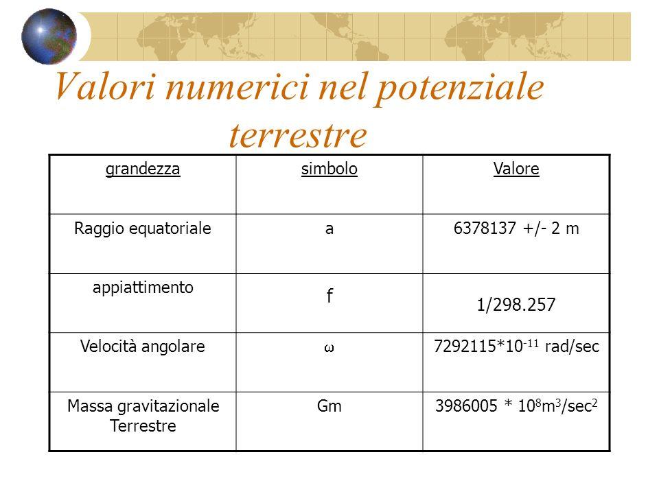 Valori numerici nel potenziale terrestre
