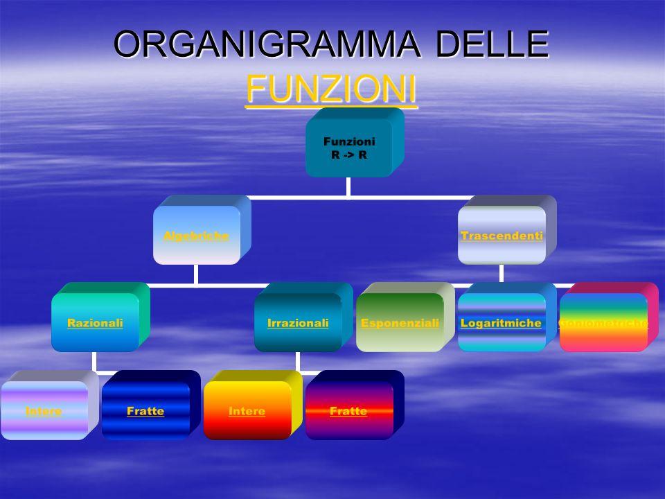 ORGANIGRAMMA DELLE FUNZIONI