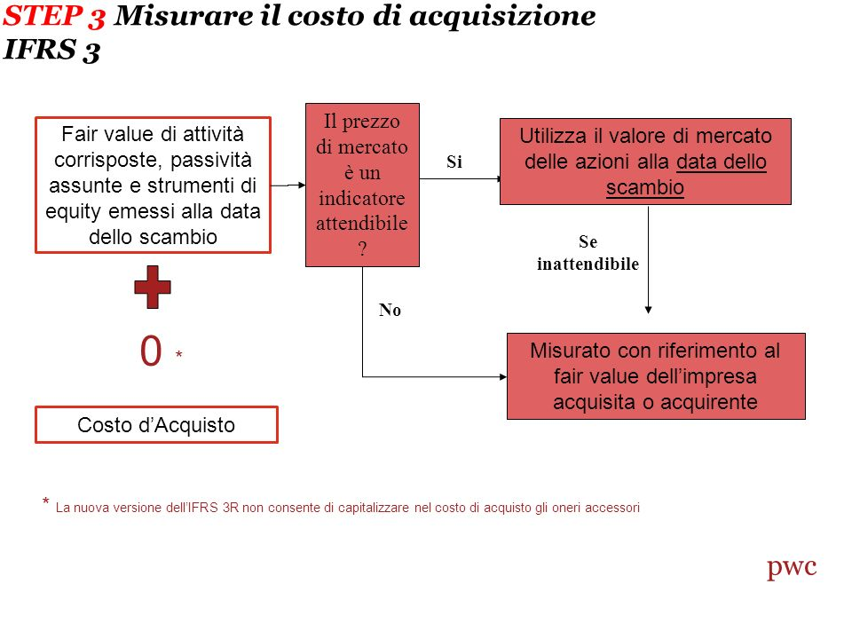 STEP 3 Misurare il costo di acquisizione IFRS 3