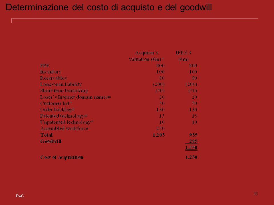 Determinazione del costo di acquisto e del goodwill
