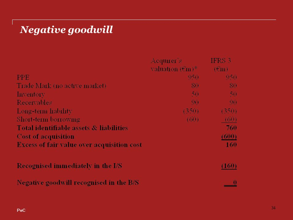 Negative goodwill pwc