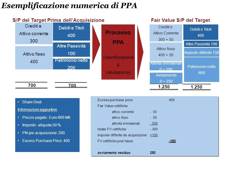 Esemplificazione numerica di PPA