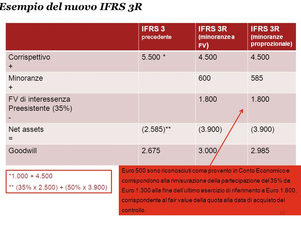 Esempio del nuovo IFRS 3R