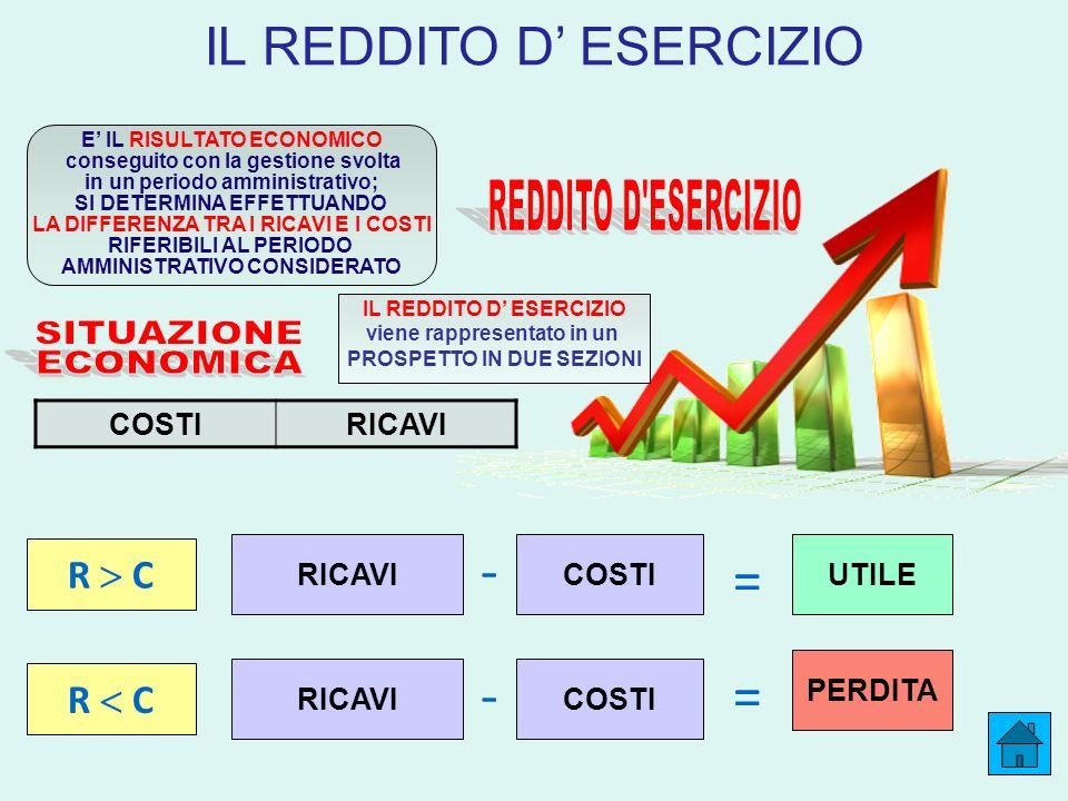 - = - = IL REDDITO D' ESERCIZIO REDDITO D ESERCIZIO SITUAZIONE