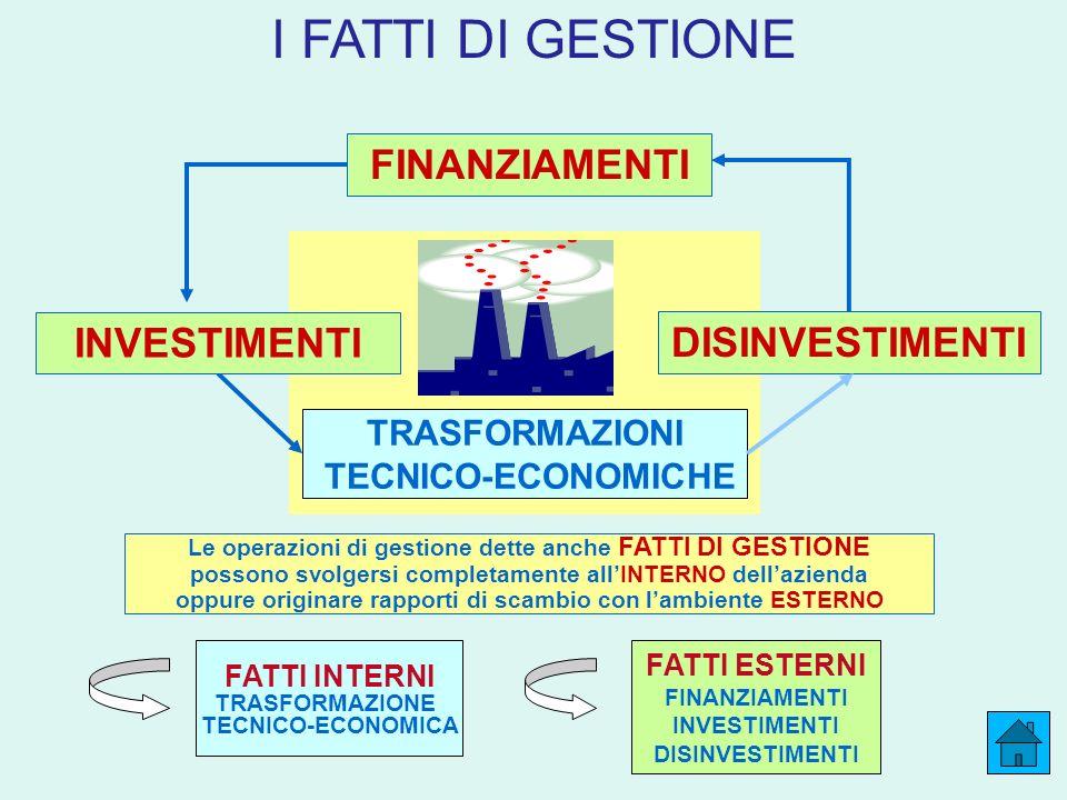 I FATTI DI GESTIONE FINANZIAMENTI INVESTIMENTI DISINVESTIMENTI