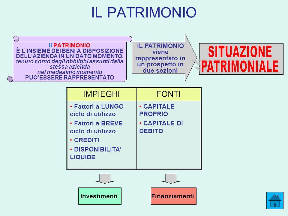 IL PATRIMONIO SITUAZIONE PATRIMONIALE IMPIEGHI FONTI