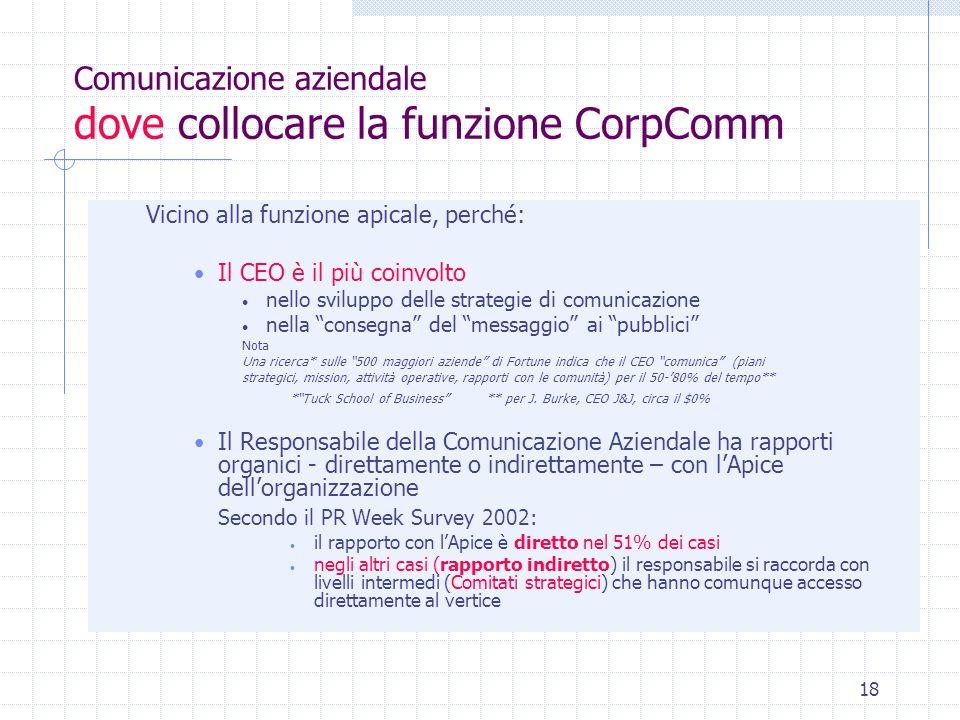 Comunicazione aziendale dove collocare la funzione CorpComm