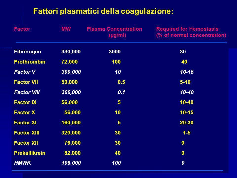 Fattori plasmatici della coagulazione: