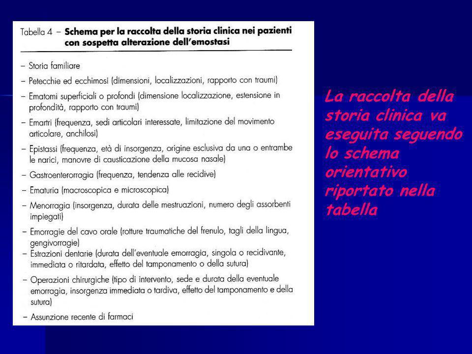La raccolta della storia clinica va eseguita seguendo lo schema orientativo riportato nella tabella