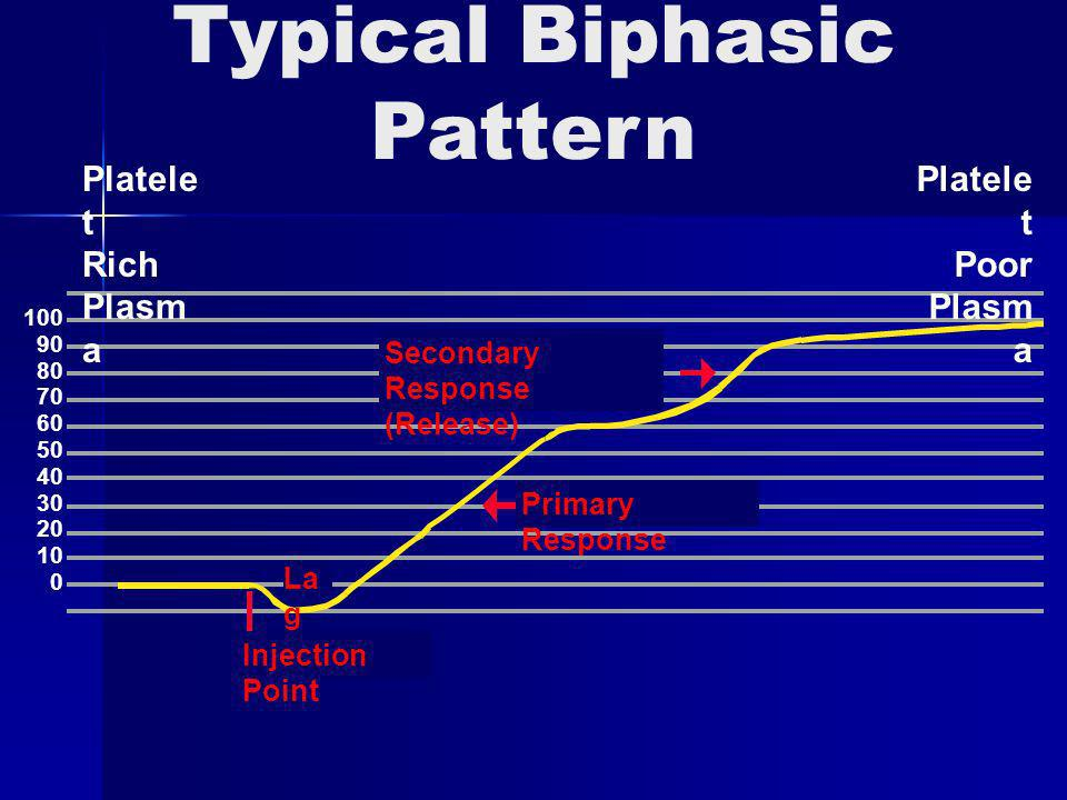 Typical Biphasic Pattern