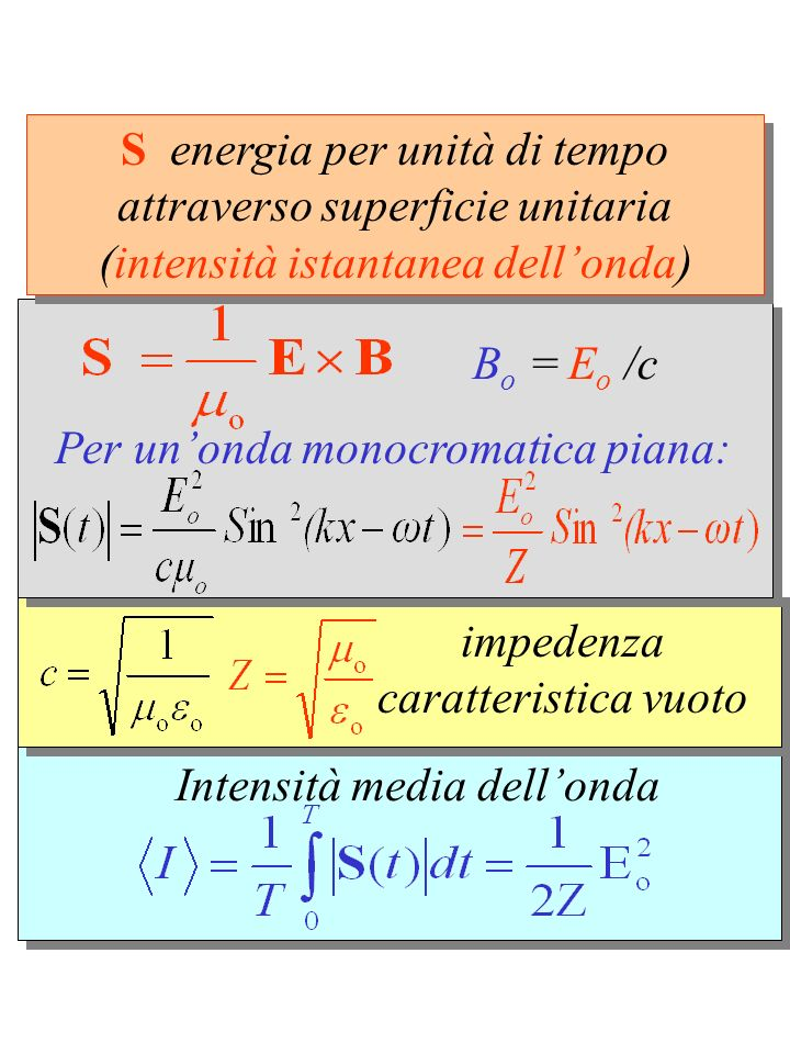 Intensità media dell'onda