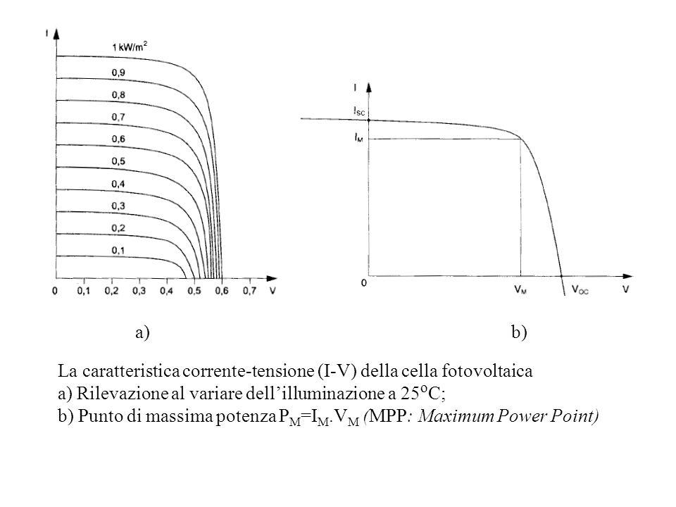 La caratteristica corrente-tensione (I-V) della cella fotovoltaica