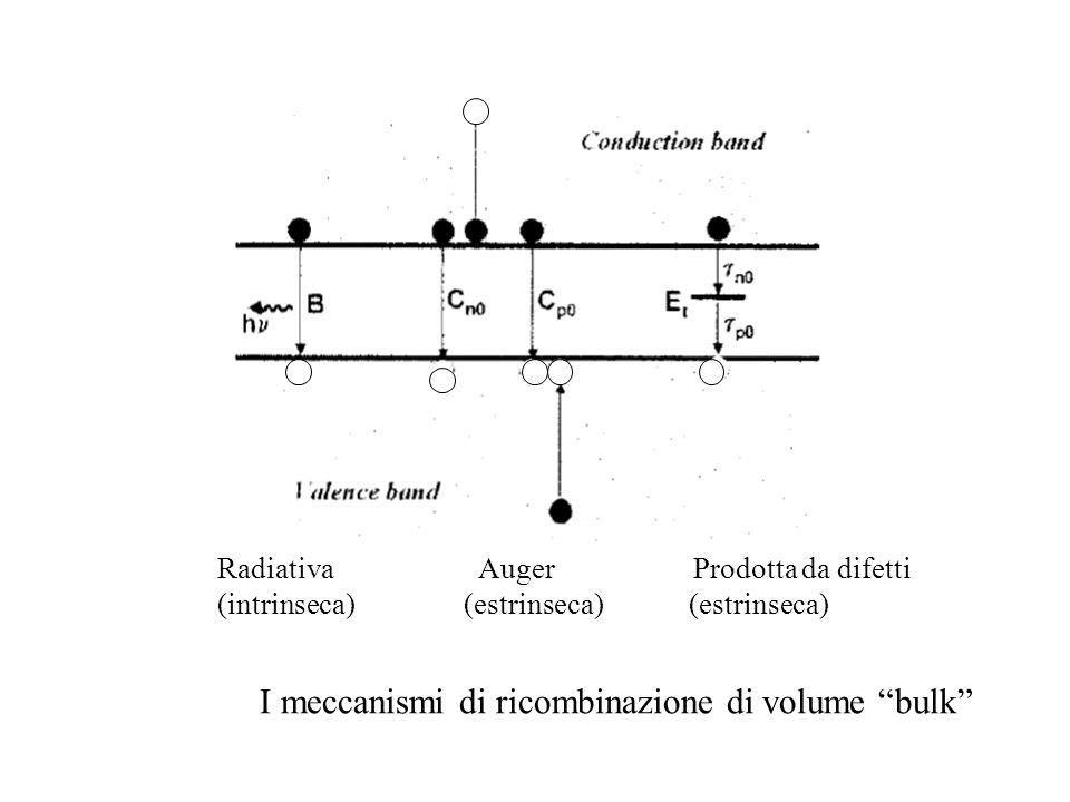 I meccanismi di ricombinazione di volume bulk