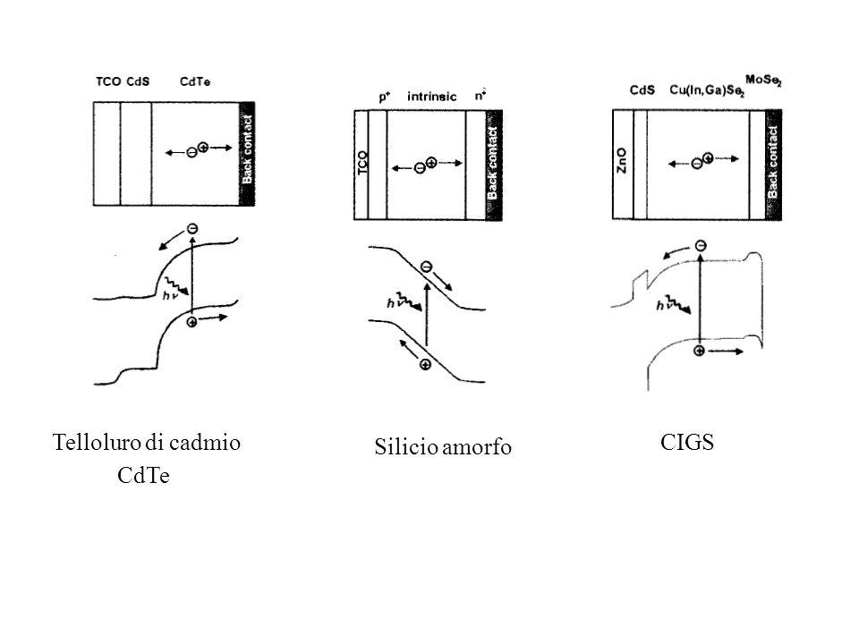 Telloluro di cadmio CdTe CIGS Silicio amorfo