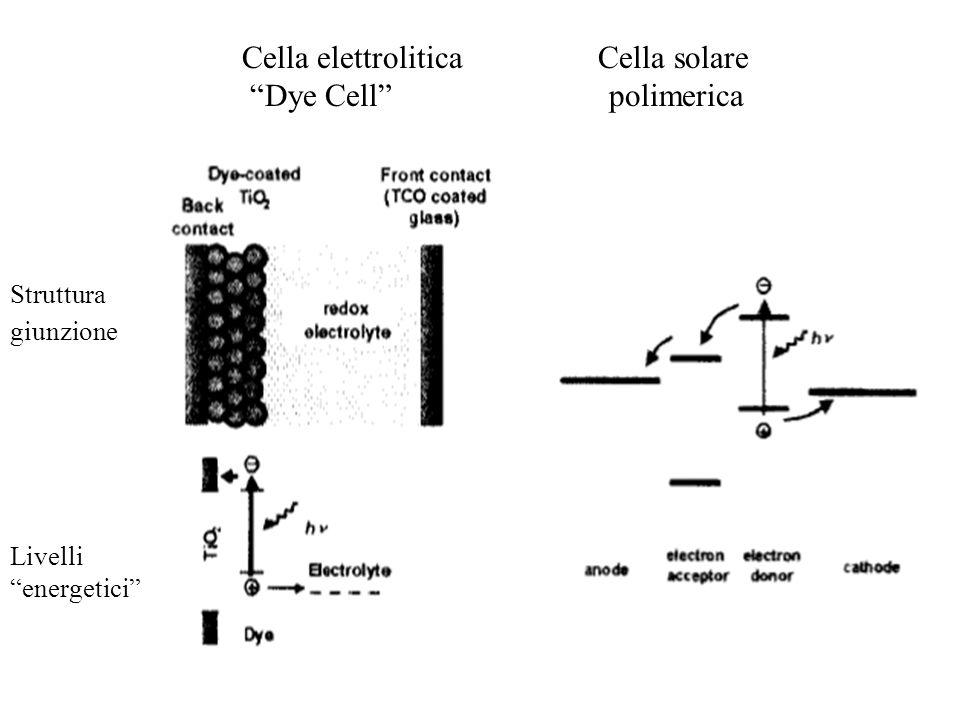 Cella elettrolitica Cella solare Dye Cell polimerica
